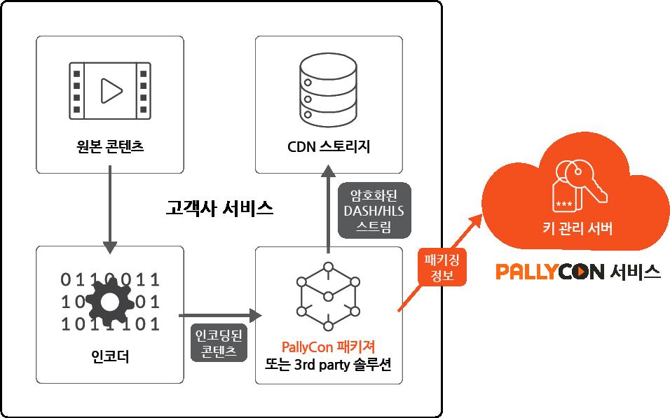 원본콘텐츠 → 인코더 → PallyCon 패키저 또는 3rd Party 솔루션 → CDN 스토리지, 팰리컨 키 관리 서버