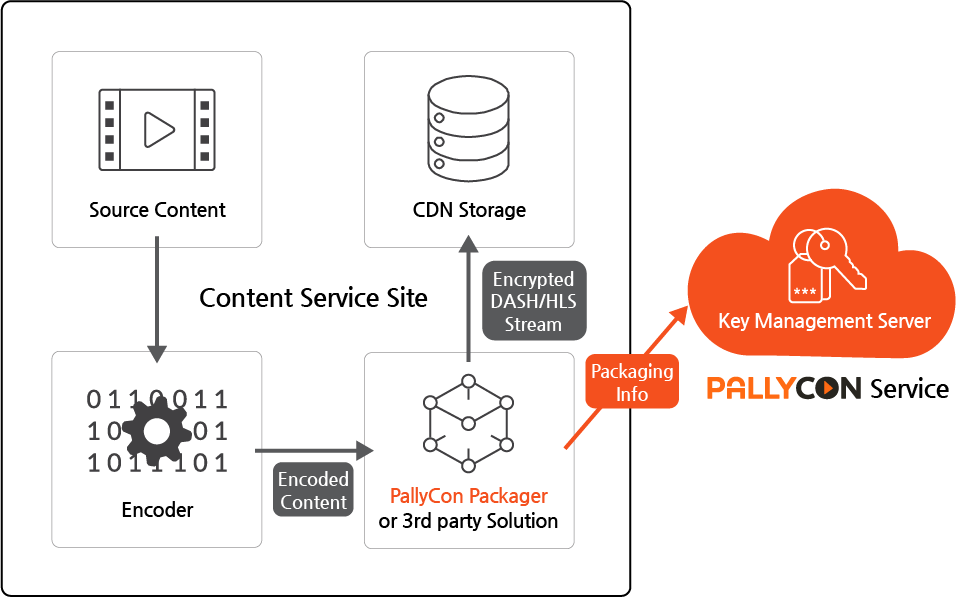 Source Content → Encoder → PallyCon Packager or 3rd party solution → CDN storage and PallyCon Key Management Service