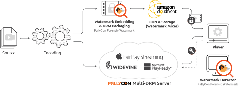 PallyCon Solution and Service Workflow