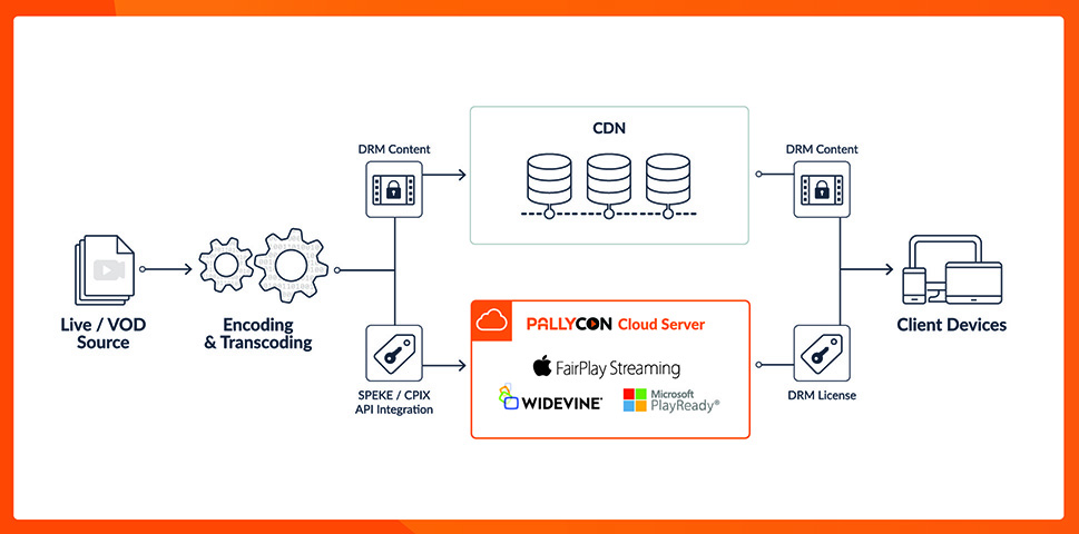 AWS SPEKE API Integration to Secure Live and On-Demand Video