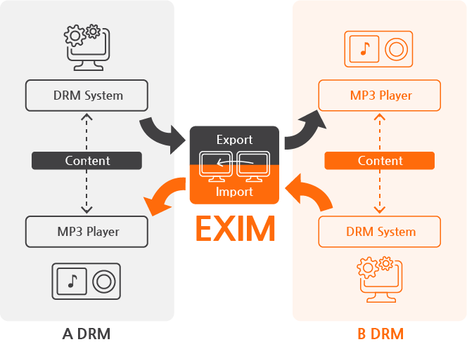 INKA Entworks' EXIM - DRM interoperability product