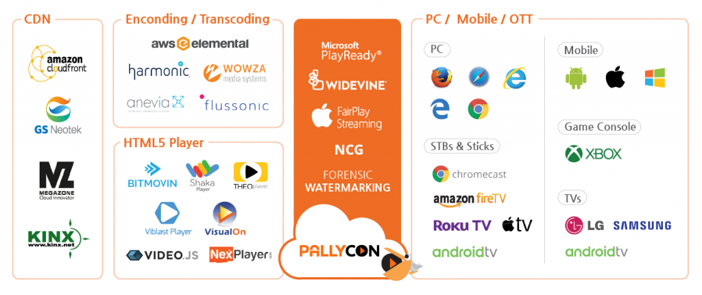 PallyCon Eco System | already working with essential solutions & platforms such as wowza, harmonic, aws elemental, anevia, flussonic, bitmovin and so on.