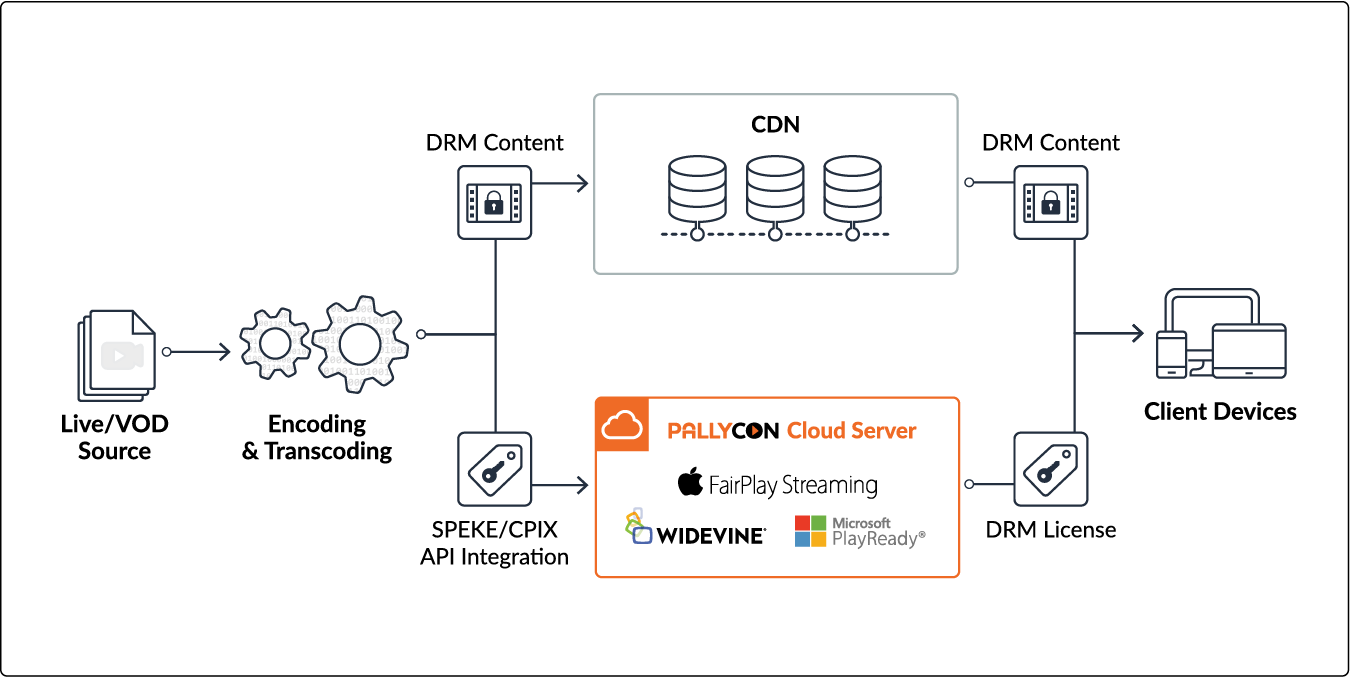 SPEKE and CPIX API integration for AWS Elemental, Harmonic, Anevia and more