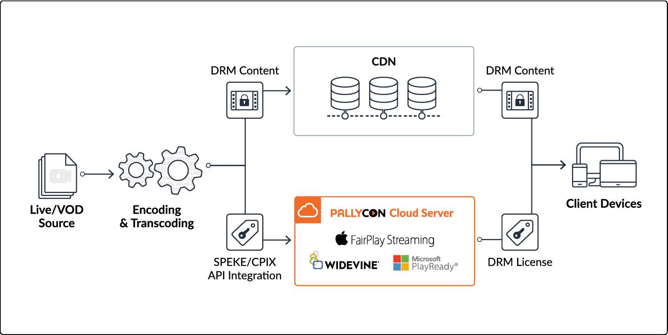 SPEKE and CPIX API integration for AWS Elemental, Harmonic, Anevia and more