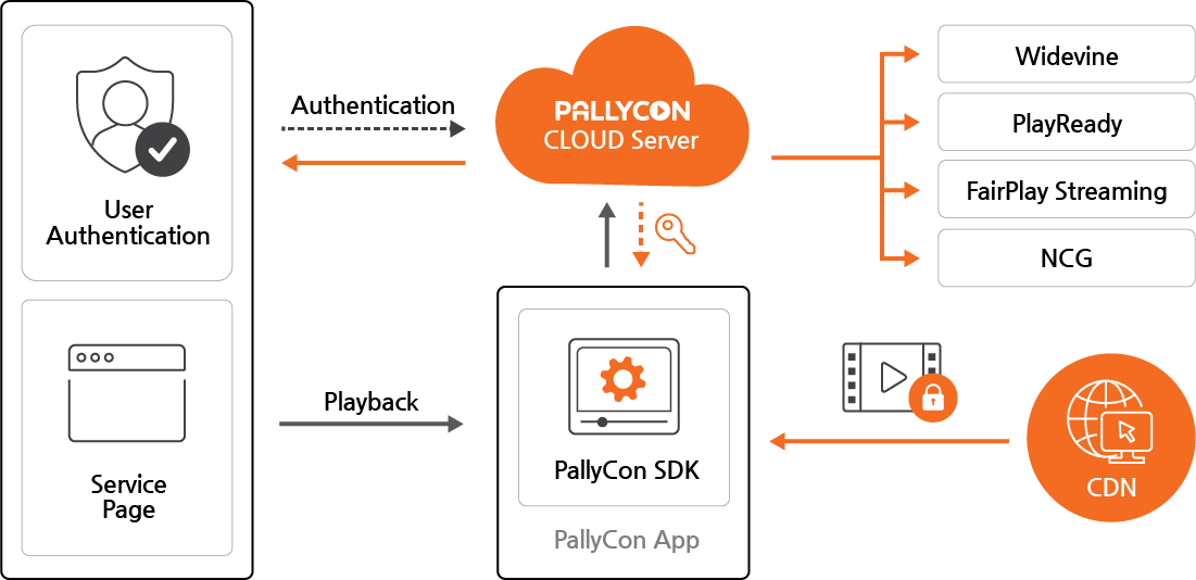PallyCon Multi-DRM License Service Workflow