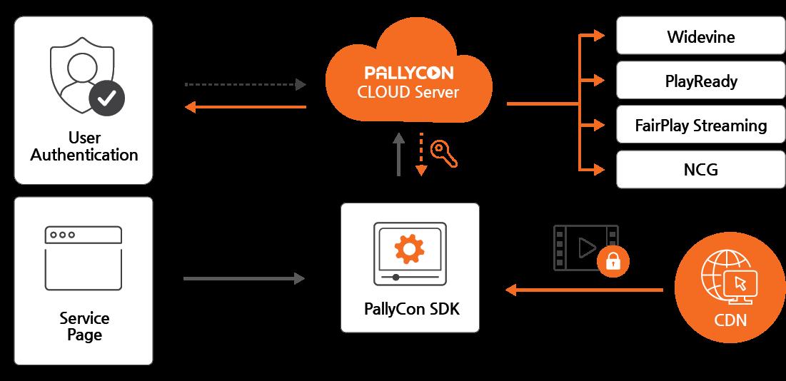 PallyCon Multi-DRM License Service Workflow
