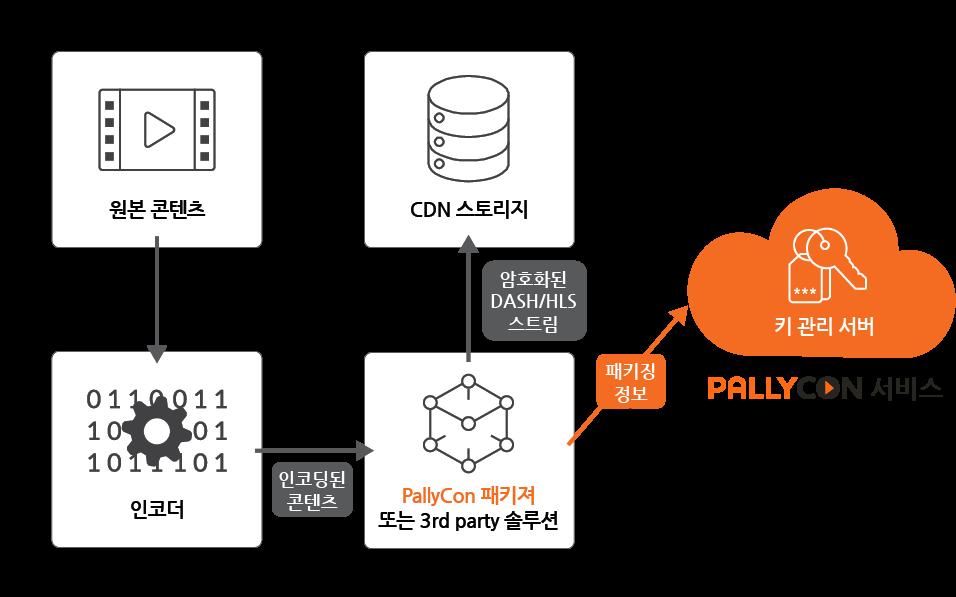 팰리컨 멀티DRM 패키징 서비스 워크플로우