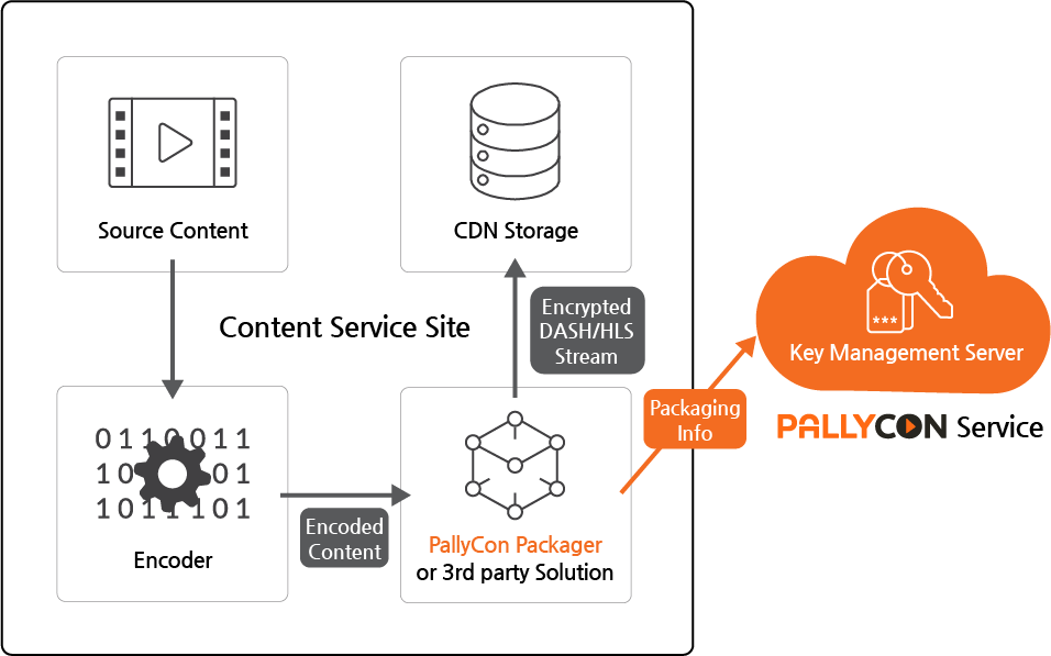 PallyCon Multi-DRM Packaging Service Workflow