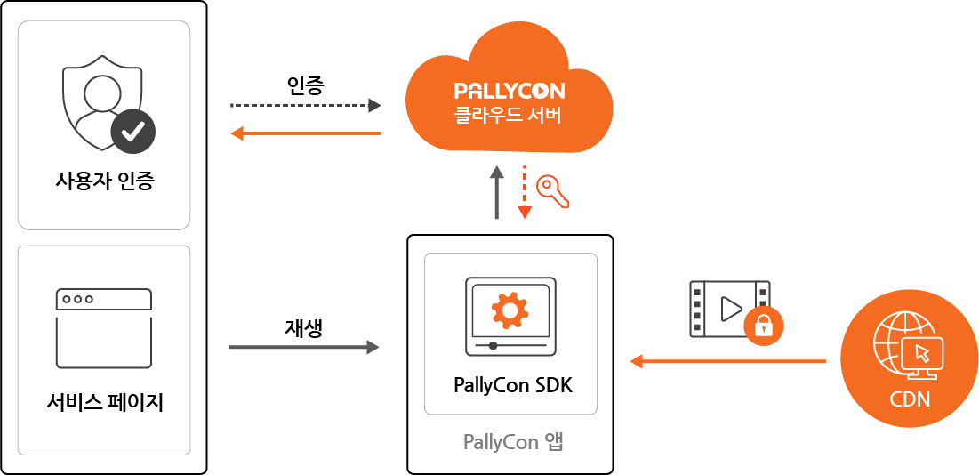 PallyCon Multi-DRM SDK Service Workflow