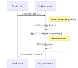 Working of Watermark Detector