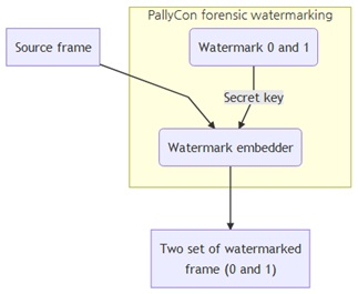 Working of the Watermark Embedder