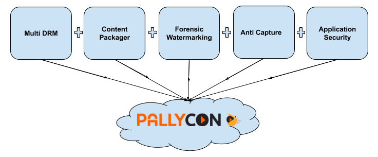 Content Security Value Chain - PallyCon