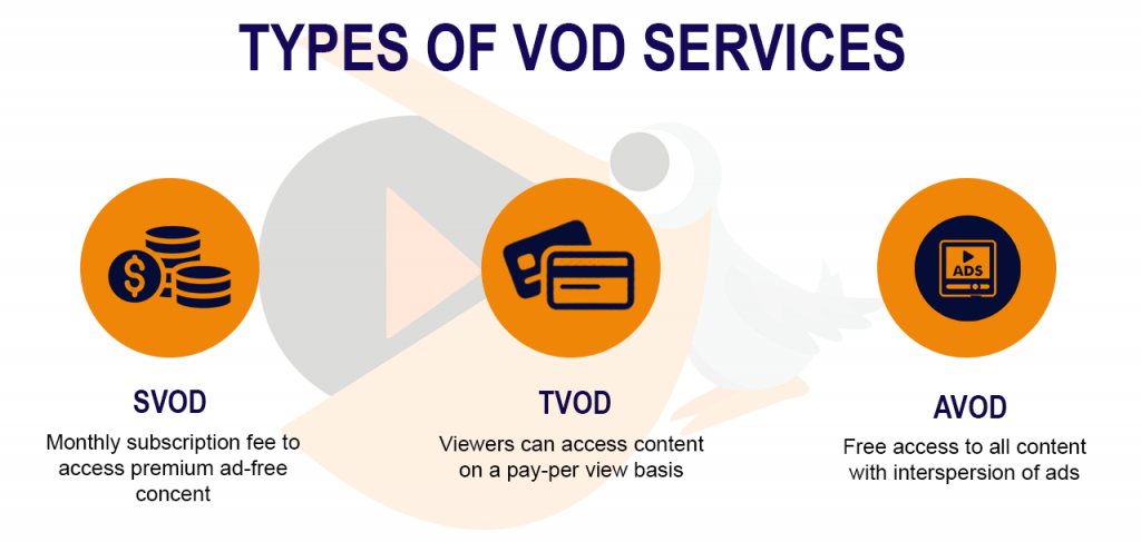 Types of TVOD Services - PallyCon